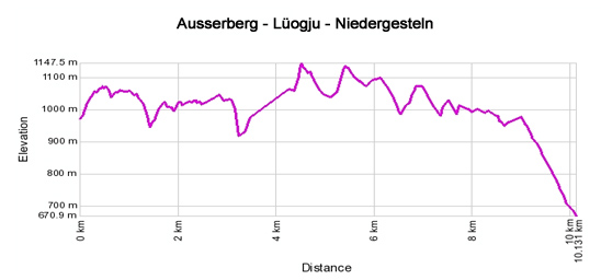 Höhenprofil: Ausserberg - Lueogju - Niedergesteln