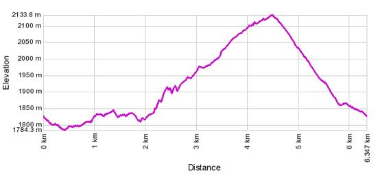 Höhenprofil: Rundweg Rosswald