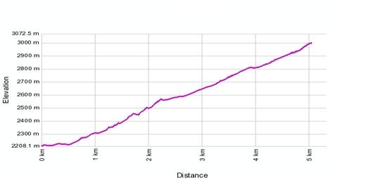 Höhenprofil: Riffelalp - Riffelberg - Riffe Isee - Gornergrat (Swiss Topwalk)