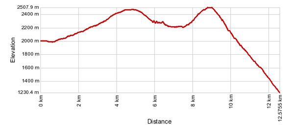 Höhenprofil: Simplonpass - Lengritz - Glishorn - Schratt