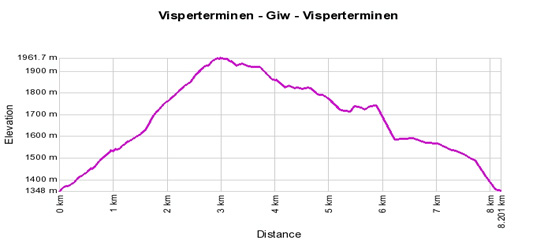 Profil de d&eacute;nivel&eacute;: Visperterminen - Giw - Visperterminen