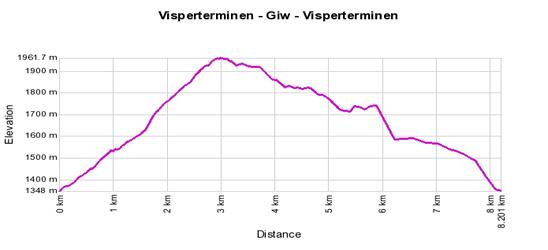 Höhenprofil: Visperterminen - Giw - Visperterminen