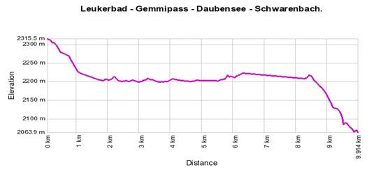 Höhenprofil: Leukerbad - Gemmipass - Daubensee - Schwarenbach