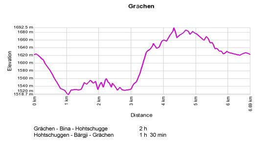 Höhenprofil: Graechen  - Bina - Hohtschugge - Baergji - Egga - Graechen