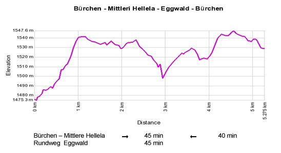 Höhenprofil: Buerchen - Mittleri Hellela - Eggwald - Buerchen