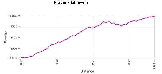 Höhenprofil: Frauenzitatenweg - Unterbäch - Pfammattbrücke - Brandalp